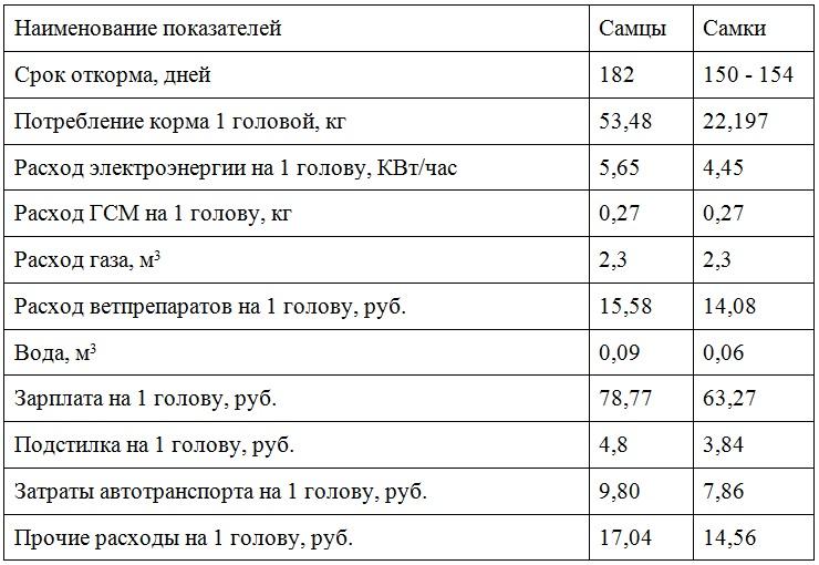 Таблица расходов на содержание индюков