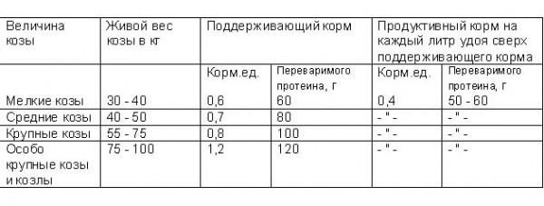 Количество кормов