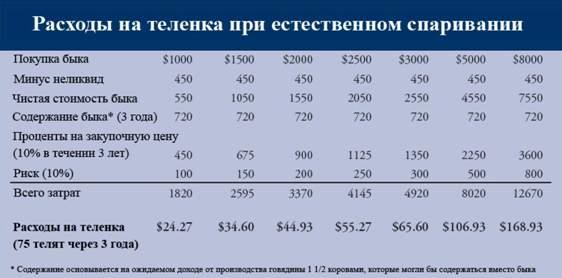 Расходы на 1 теленка