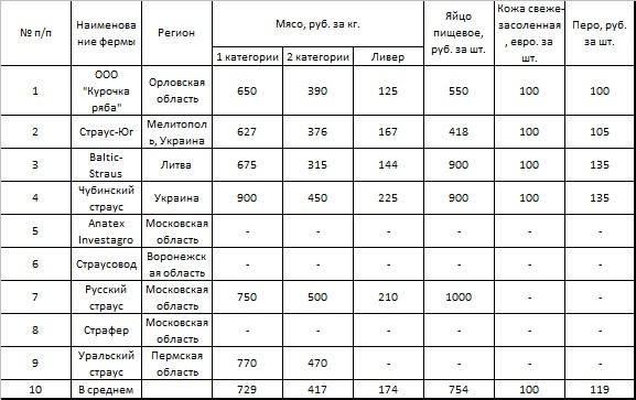 Цены на страусиную продукцию в 2017 году