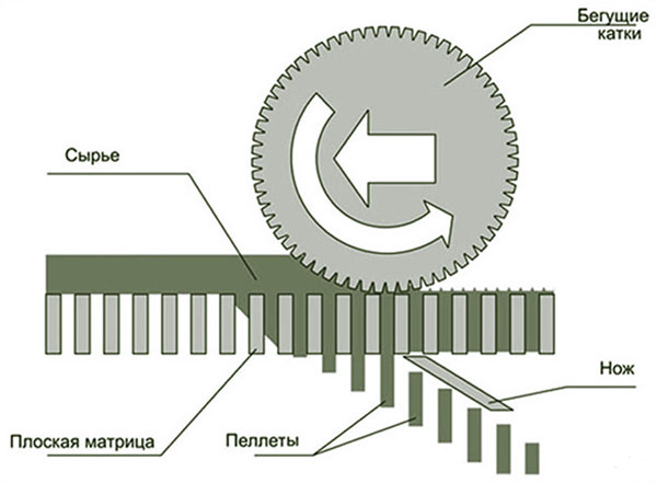 Плоская матрица - схема