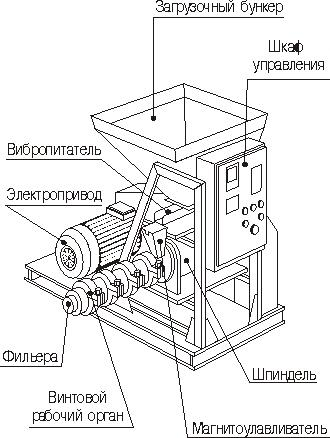 Схема устройства гранулятора