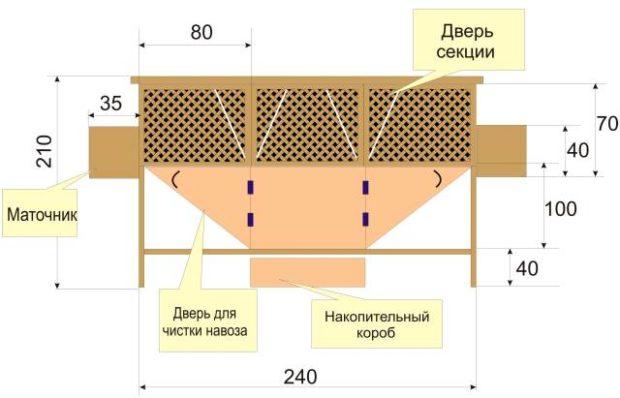 Схема строительства клетки Михайлова