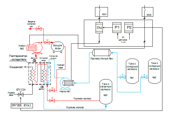 Схема линии по пастеризации молока