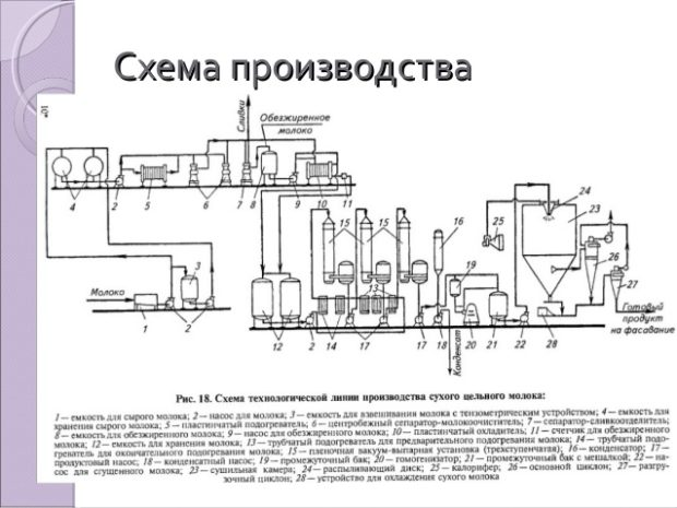 Схема производства сухого молока