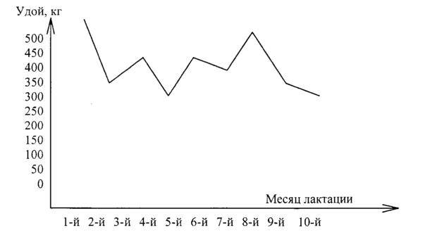 Лактационный период - график