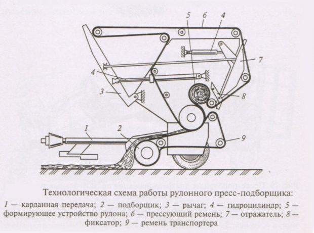 Пресс из мотоблока - конструкция