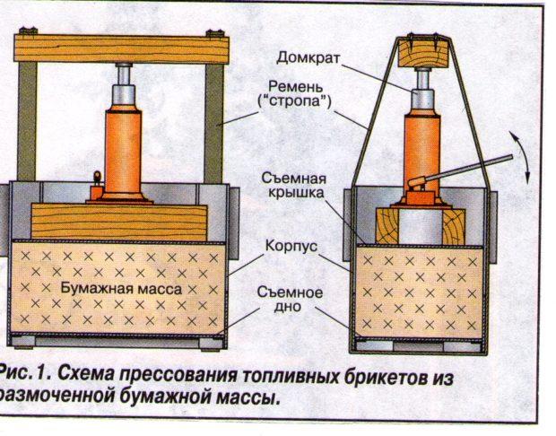 Схема прессования брикетов