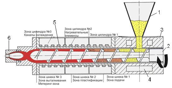Схема устройства для большого экструдера