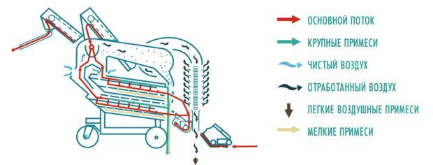 Схема работы очистителя зерна