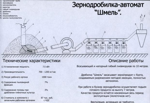 Схема и принцип работы дробилки Шмель