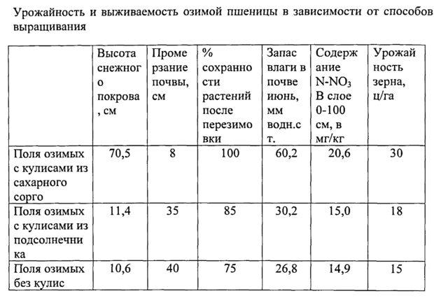 Таблица урожайности