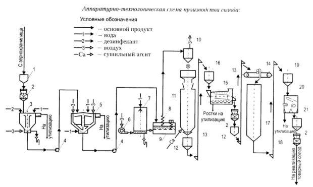 Технология производства солода