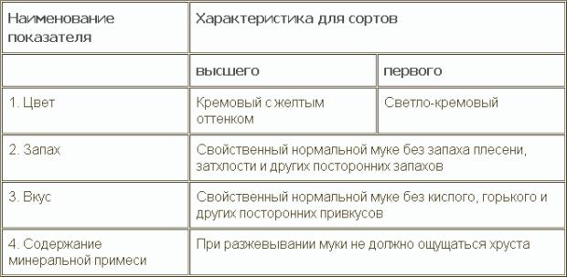 Классификация пшеницы