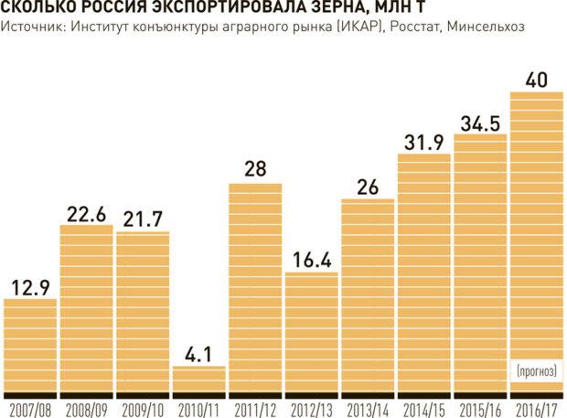 Экспорт зерна из РФ