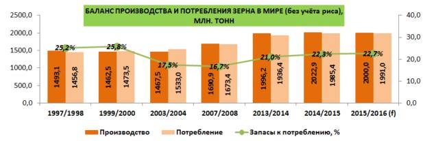 Производство зерна в РФ