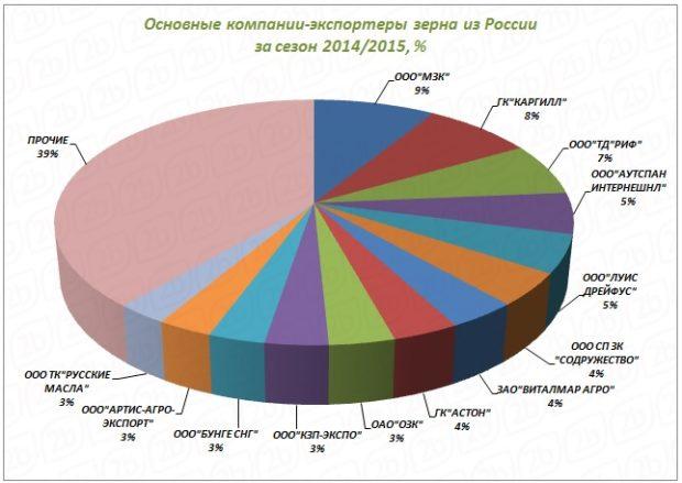 Российские экспортеры