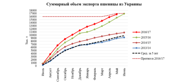 Экспорт из Украины