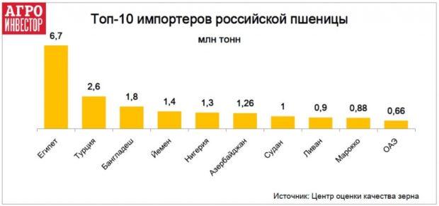 Импортеры зерна из РФ