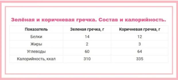 Сравнение калорийности зеленой и обжаренной гречки