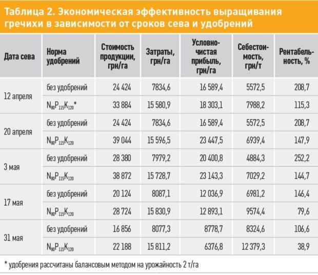 Урожайность гречихи в зависимости от удобрений