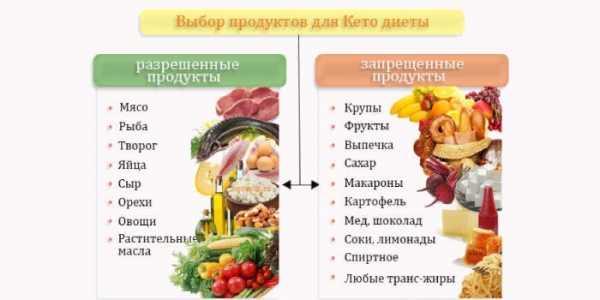 Разрешенные и запрещенные продукты в месячной гречневой диете